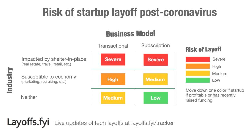 Layoffs.fyi - Risk of startup layoff post-coronavirus