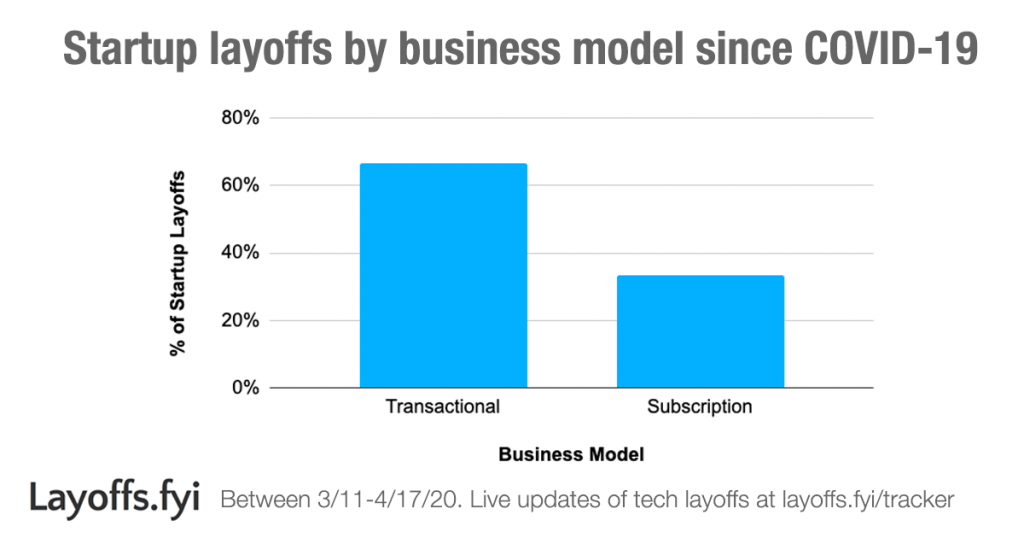 Layoffs.fyi - Startup layoffs by business model since COVID-19