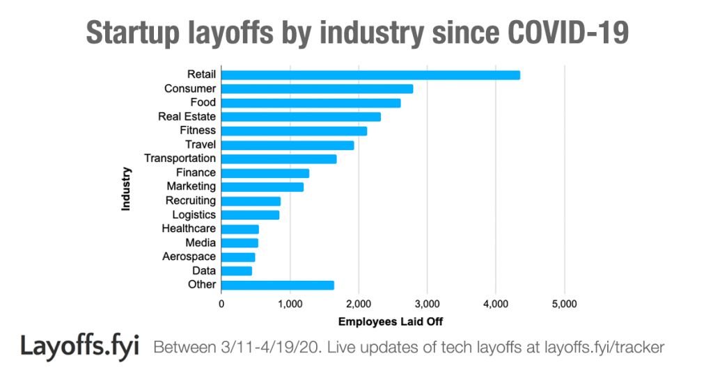 Layoffs.fyi - Startup layoffs by industry since COVID-19