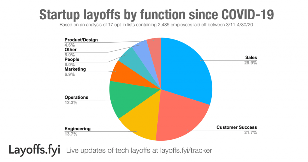 Layoffs.fyi - Startup layoffs by function